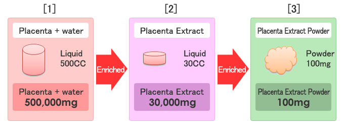Placenta+water,Placenta Extract,Placenta Extract Powder